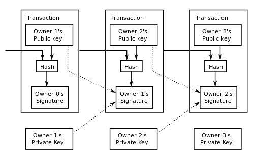 Transacciones de Bitcoin