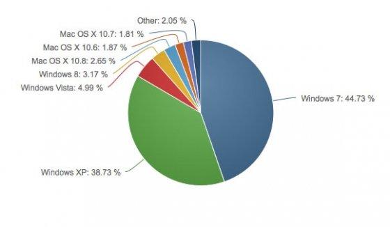 Estadísticas de uso de Windows y otros sistemas operativos