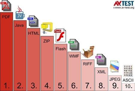 Tipos de ficheros más infectados