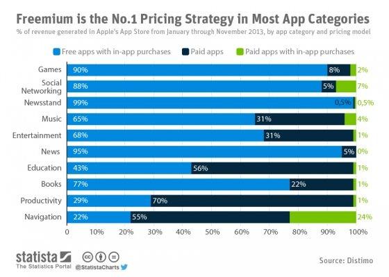 Estrategia de monetización de apps