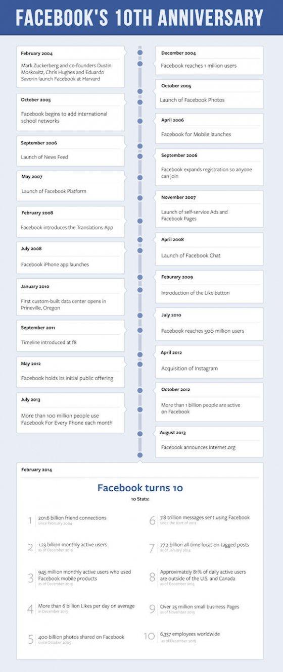 Look Back Facebook, los 10 primeros años