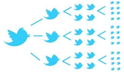 Difusión Twitter