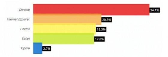 Informe de W3Counter sobre el uso de navegadores en enero de 2014