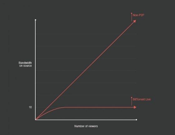 Comparativa de consumo de ancho de banda con BitTorrent Live y streaming tradicional