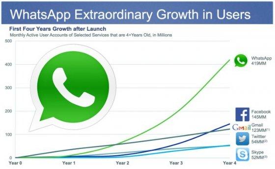 Crecimiento de WhatsApp desde su nacimiento