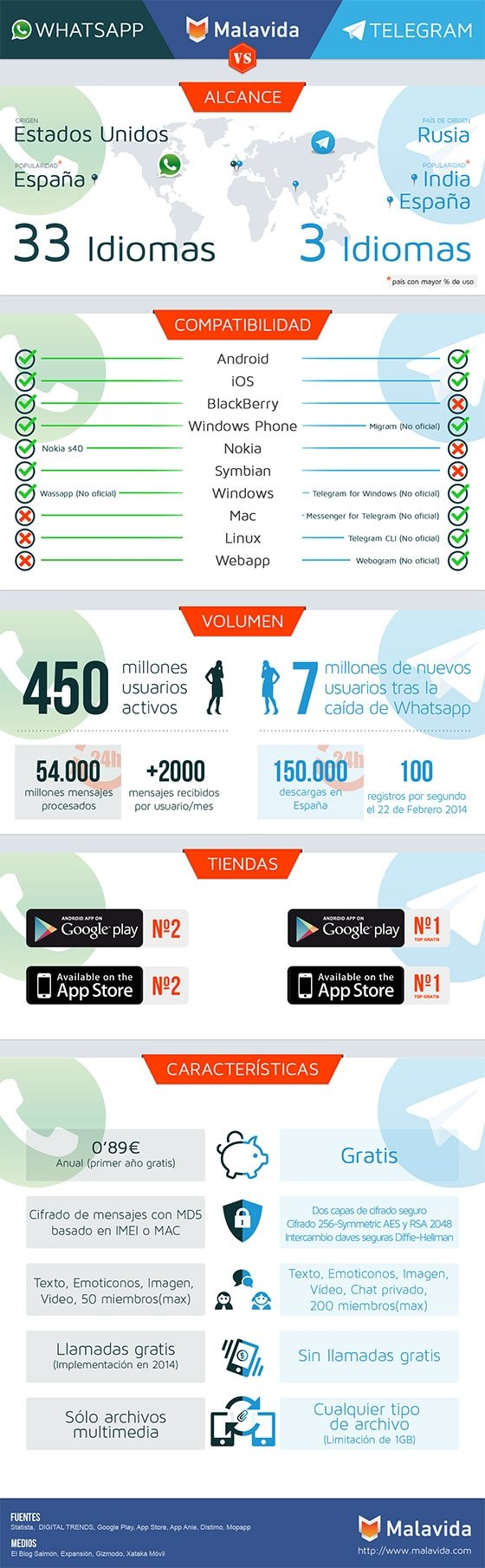 Volumen de usuarios y datos de WhatsApp y Telegram