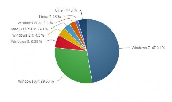 Estadística de uso de Windows XP