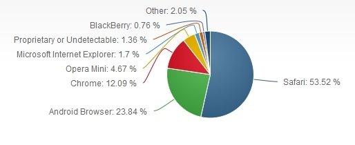 Estadísticas de uso de navegadores web móviles