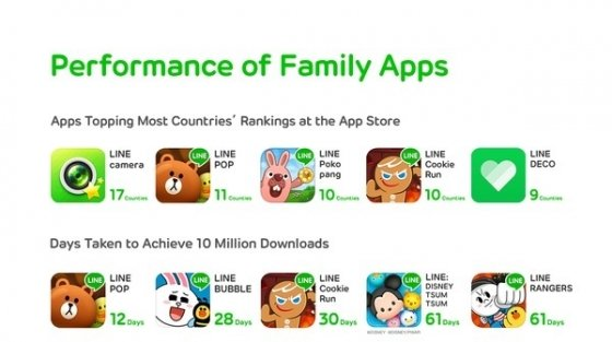 Datos sobre las apps Line