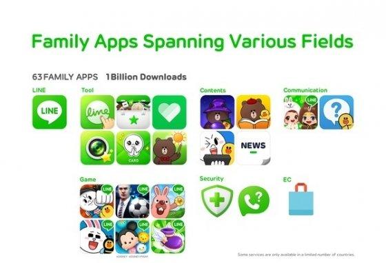 Familia de apps Line