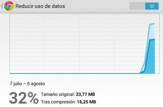 Reduce el uso de datos