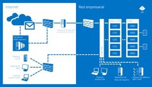 Exchange Server 2013 immagine 1 Thumbnail