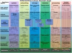 Linux Kernel imagen 1 Thumbnail