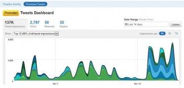 Twitter Analytics imagem 2 Thumbnail