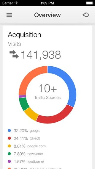 Google Analytics iPhone image 3