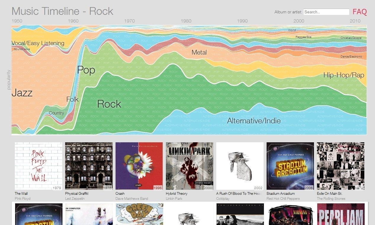 Music Timeline Webapps image 5