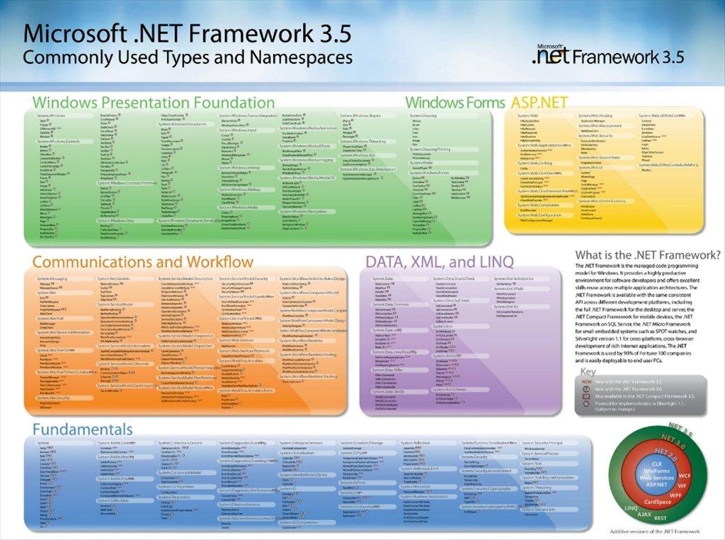 NET Framework 3.5 SP1 - PC用ダウンロード無料