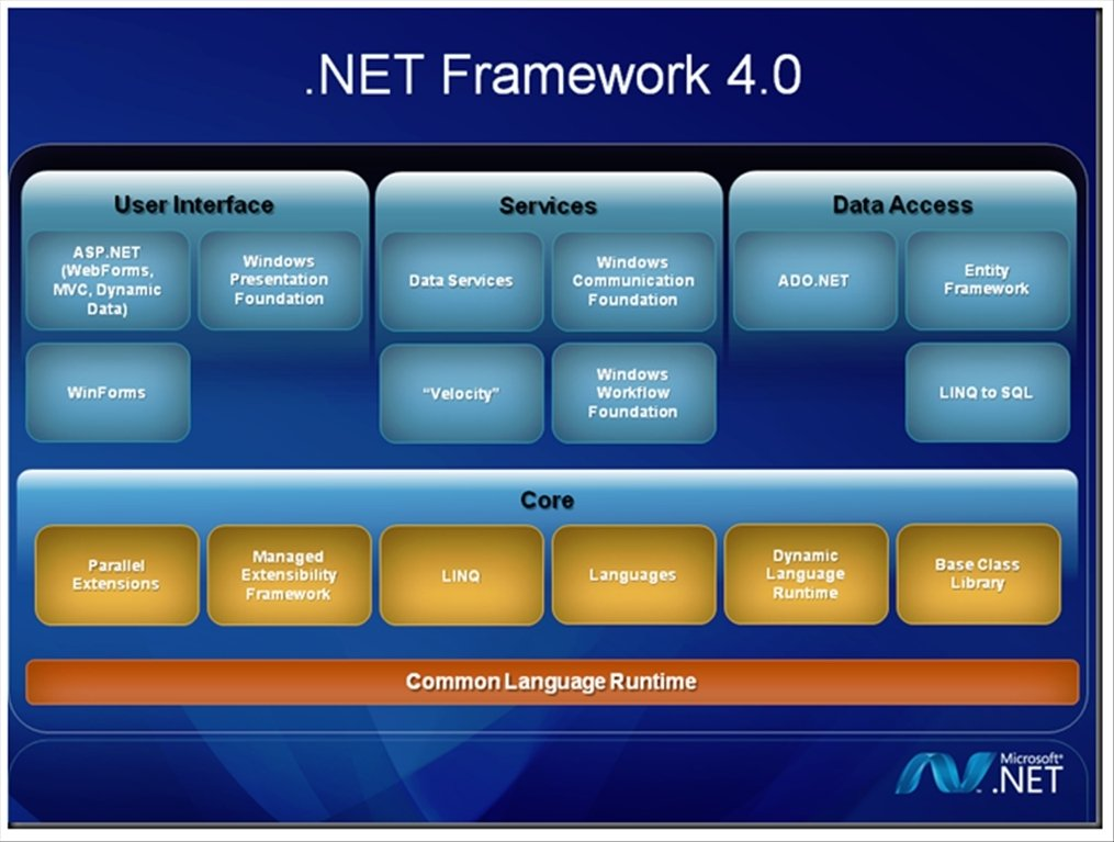 Download. Net framework 4. 7. 1 | 4. 6. 2 offline installer windows 7.