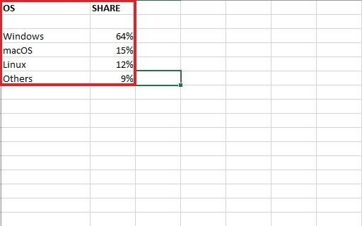 Datos para crear el gráfico