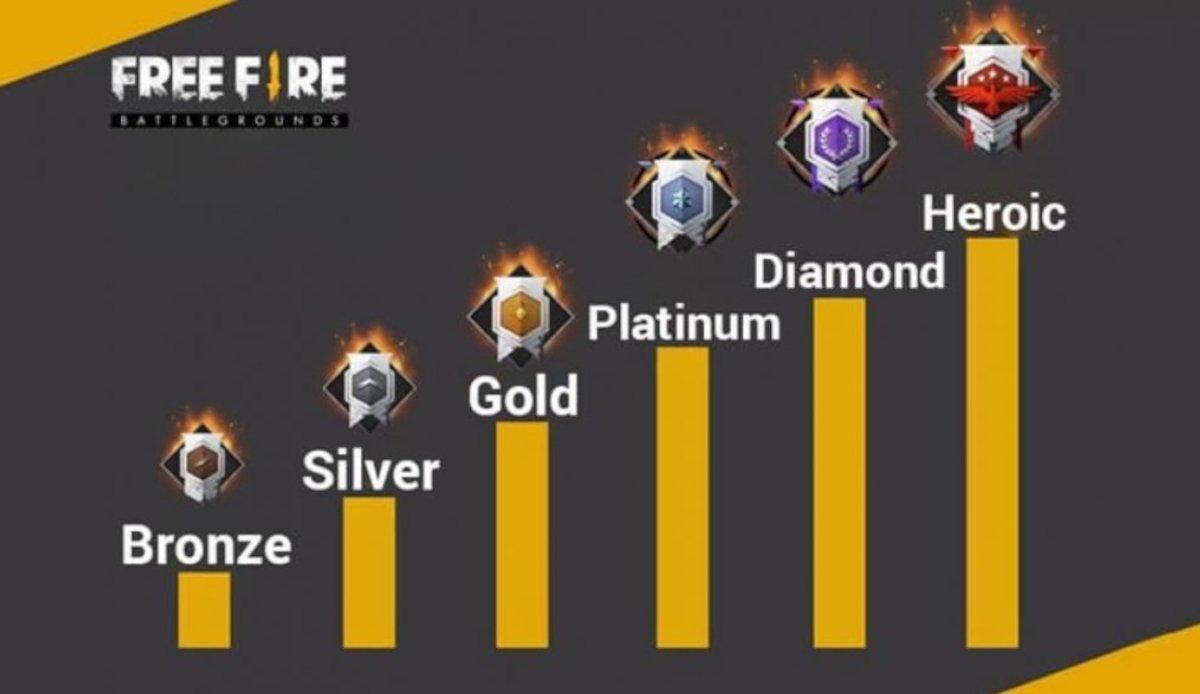 Les Rangs de Free Fire : qu'est-ce que c'est, les points et les récompenses